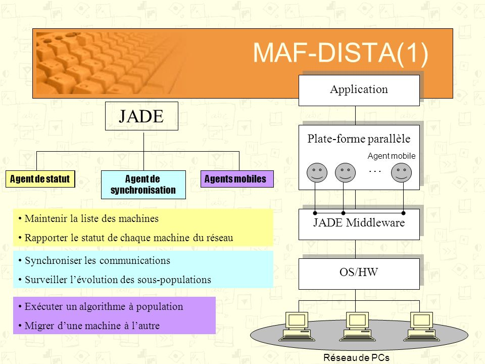 MAF-DISTA(1) JADE … Application Plate-forme parallèle JADE Middleware