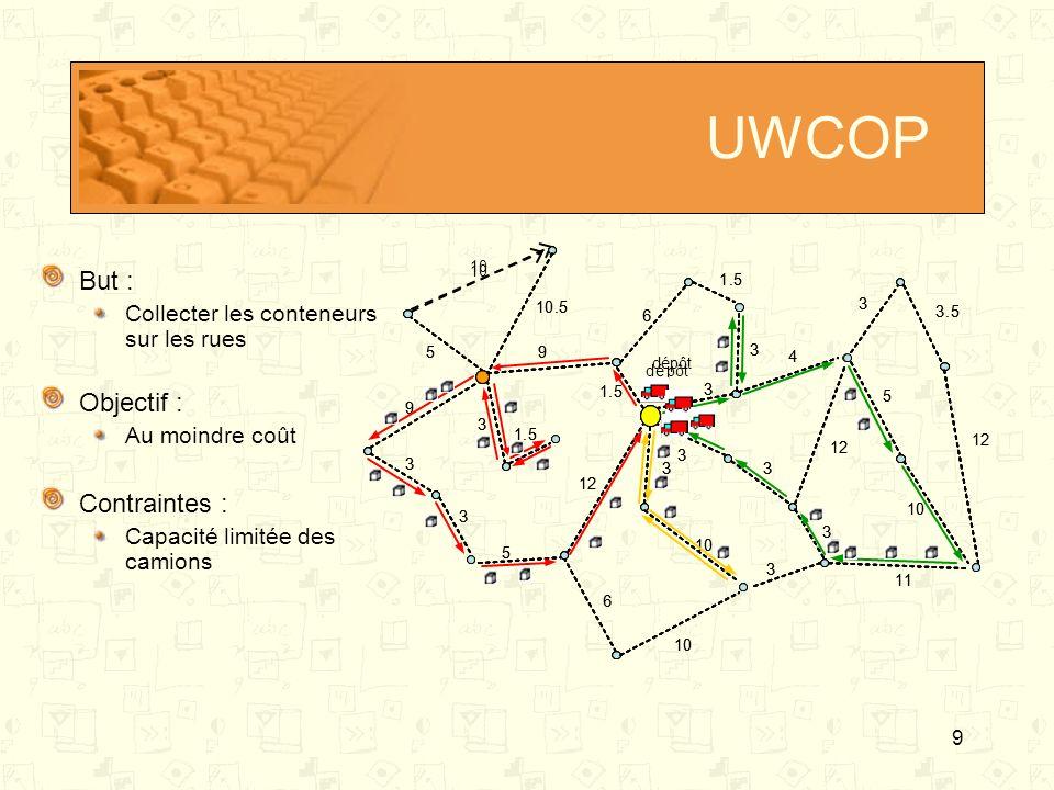 UWCOP But : Objectif : Contraintes :