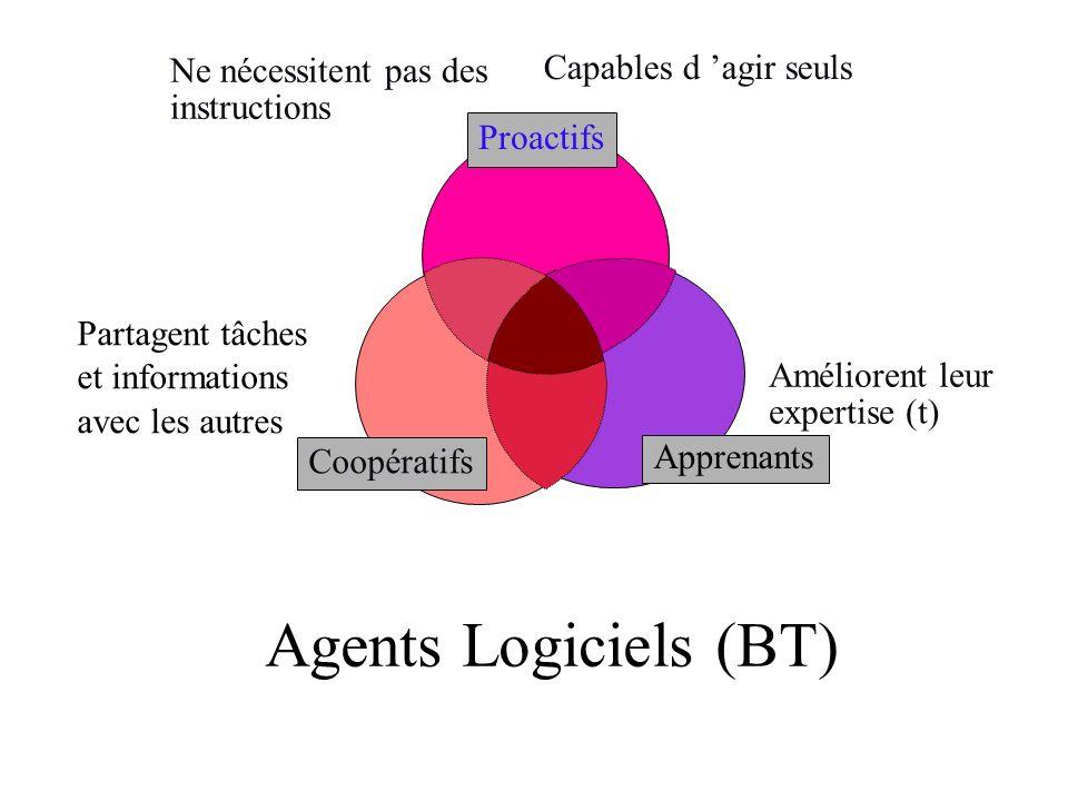 Agents Logiciels (BT) Capables d 'agir seuls