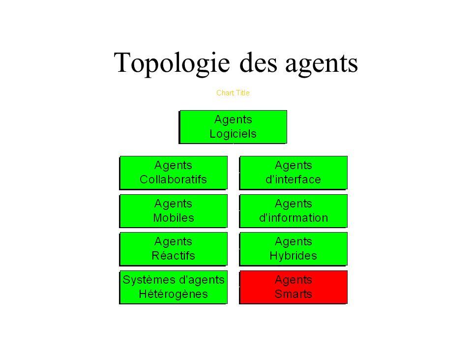 Topologie des agents