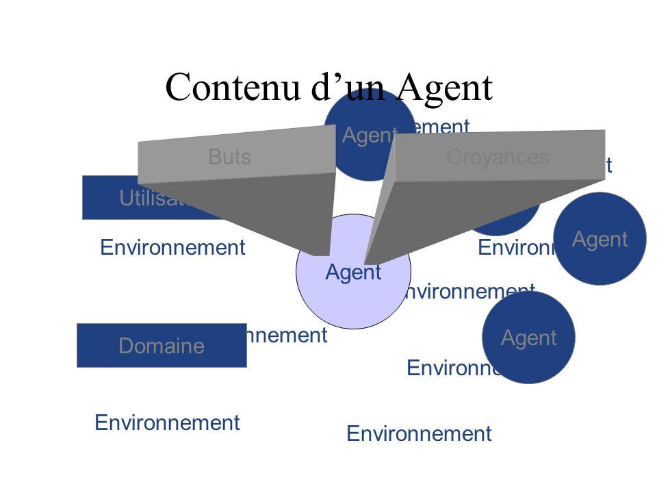 Contenu d'un Agent Agent Environnement Buts Croyances Agent