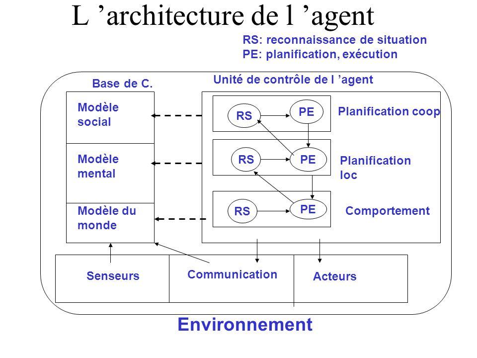 L 'architecture de l 'agent