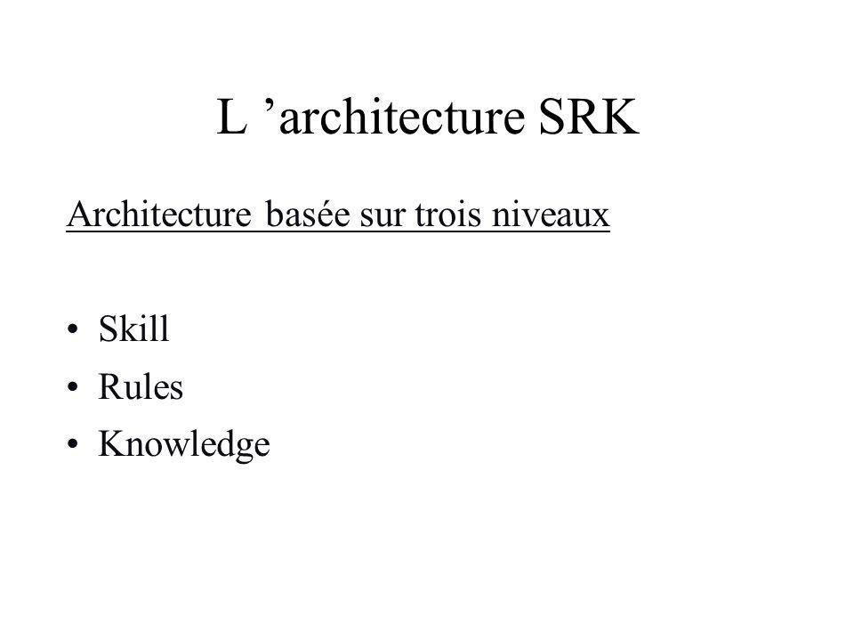 L 'architecture SRK Architecture basée sur trois niveaux Skill Rules