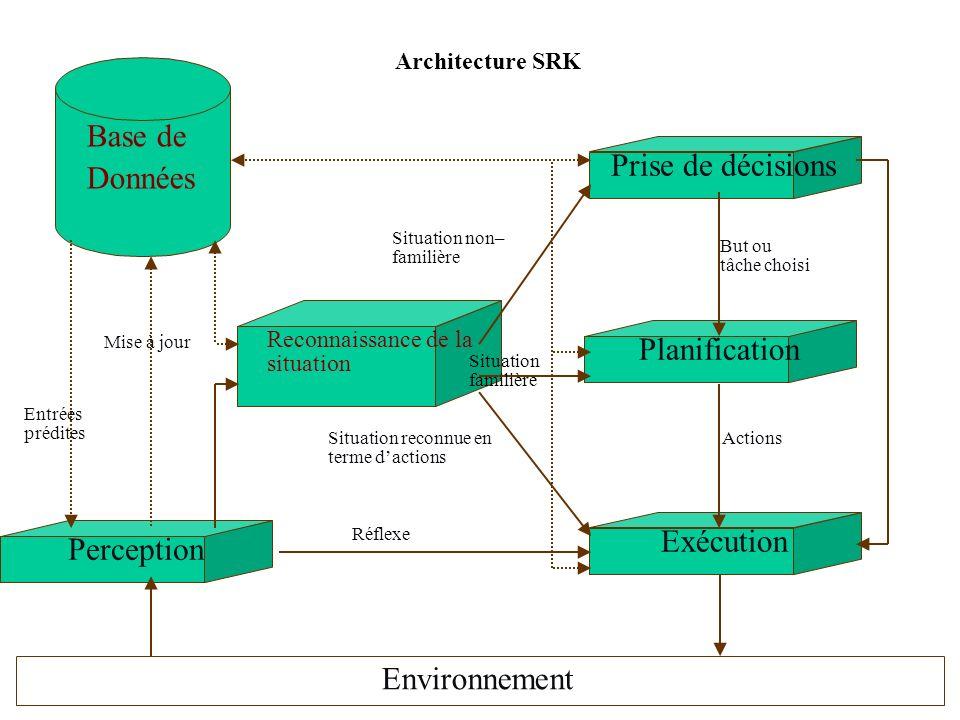 Base de Données Prise de décisions Planification Exécution Perception