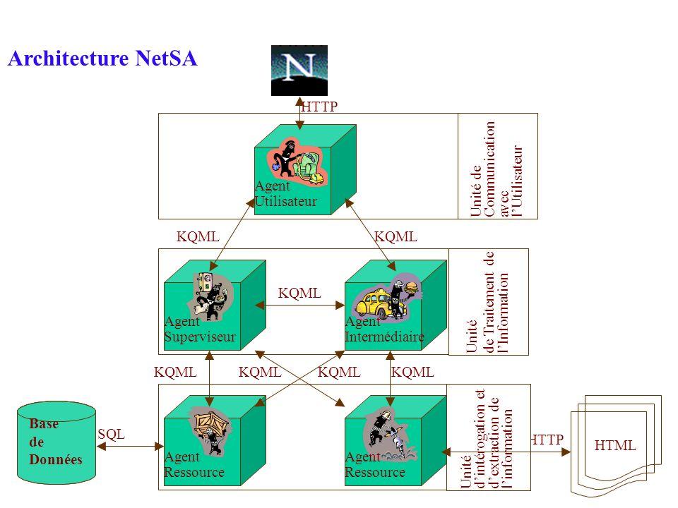 Architecture NetSA HTTP Unité de Communication avec l'Utilisateur