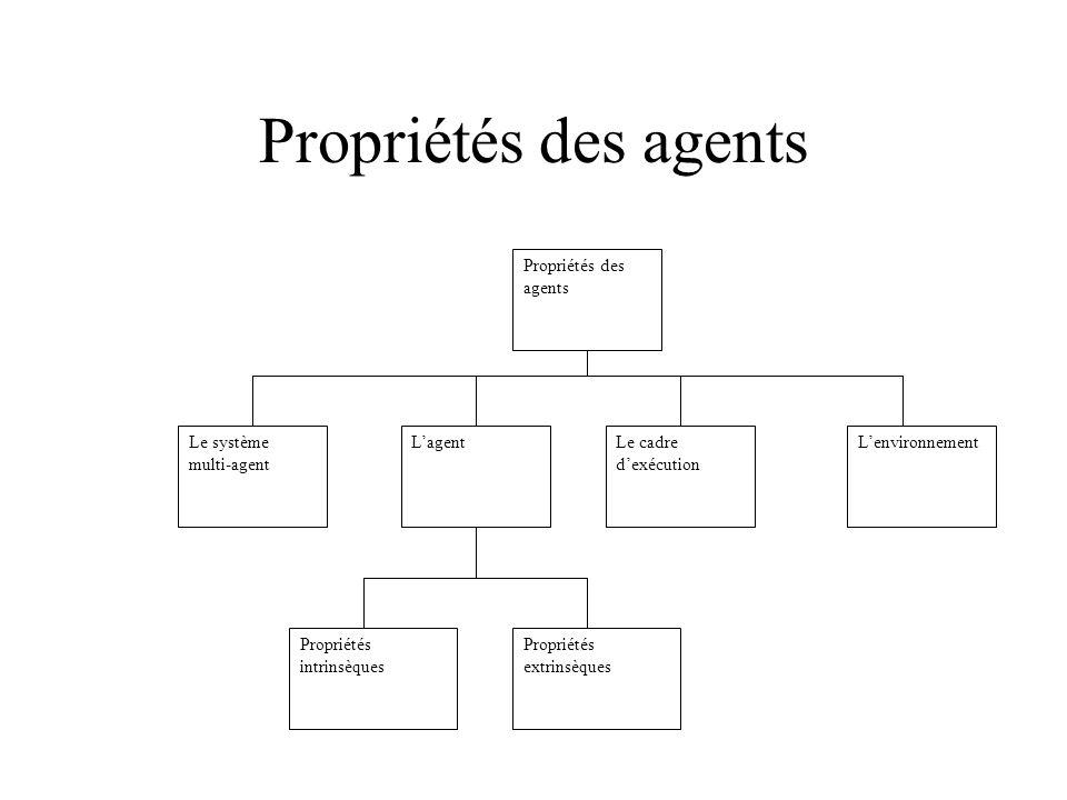 Propriétés des agents Propriétés des agents L'environnement