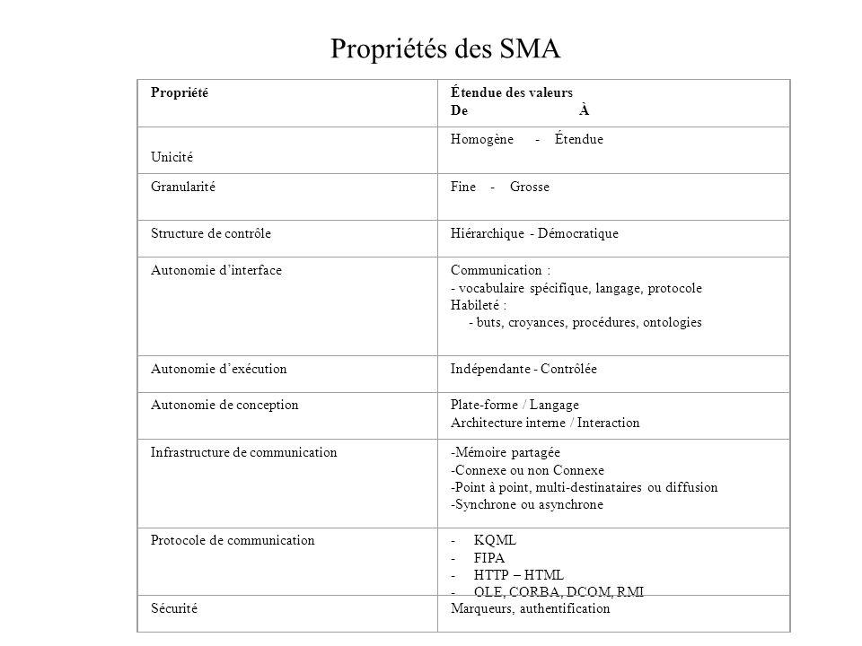 Propriétés des SMA Propriété Étendue des valeurs De À Unicité
