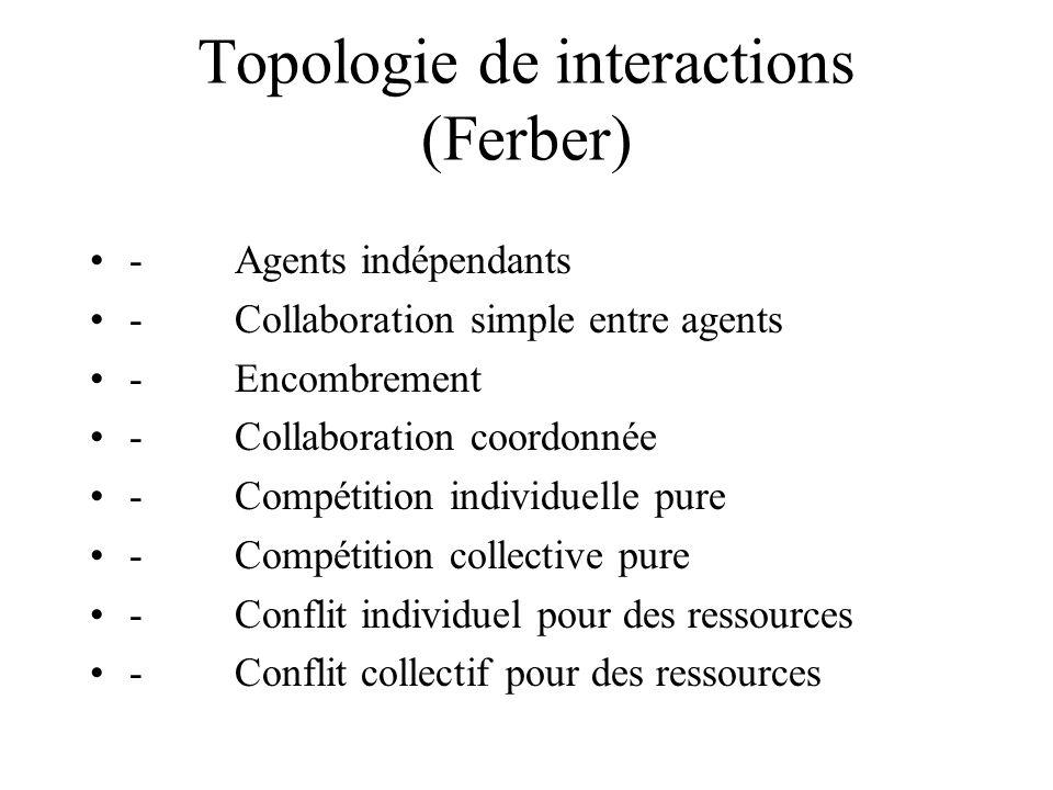 Topologie de interactions (Ferber)