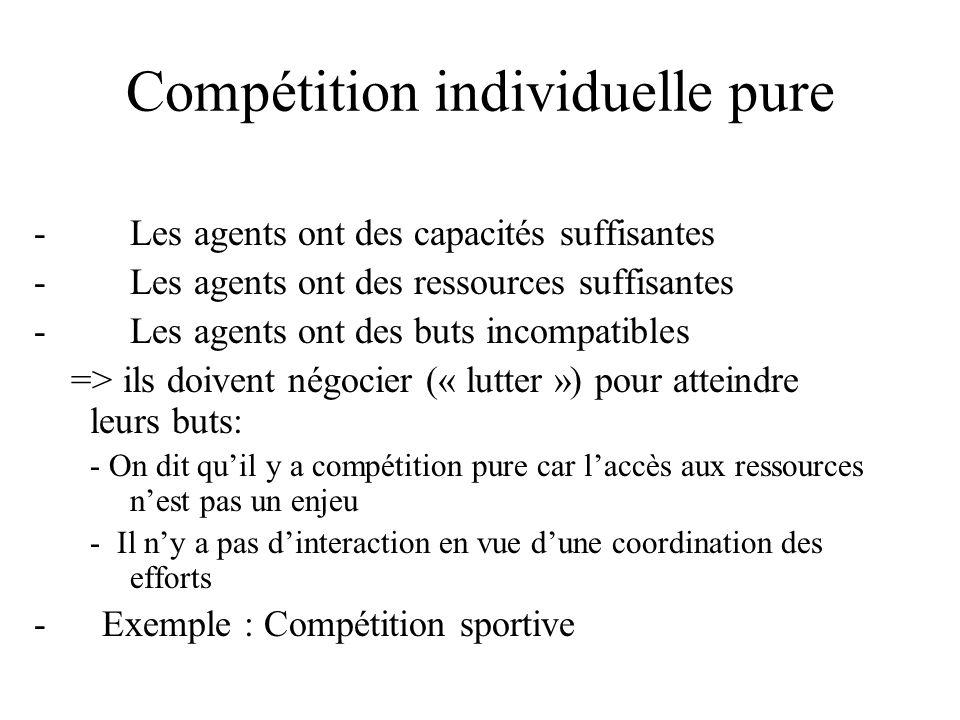 Compétition individuelle pure