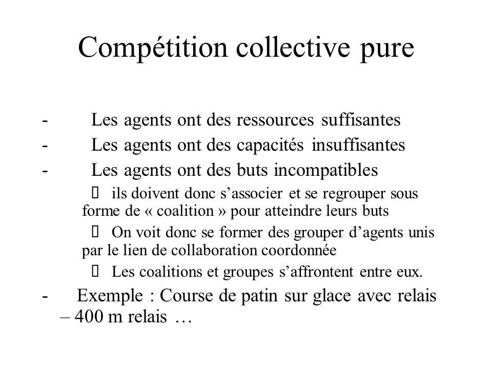 Compétition collective pure