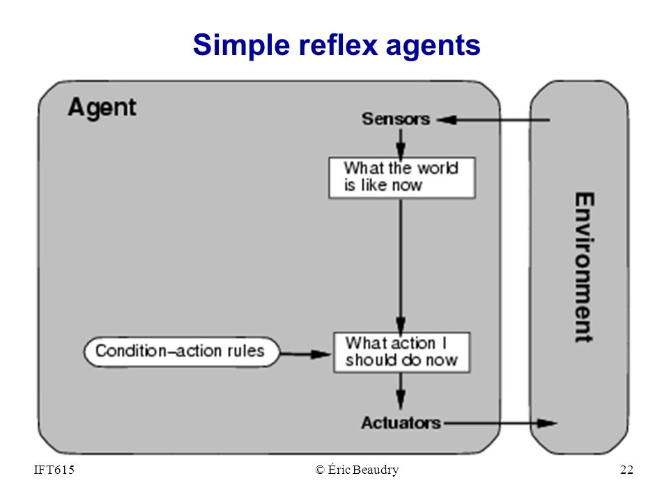 Simple reflex agents IFT615 © Éric Beaudry