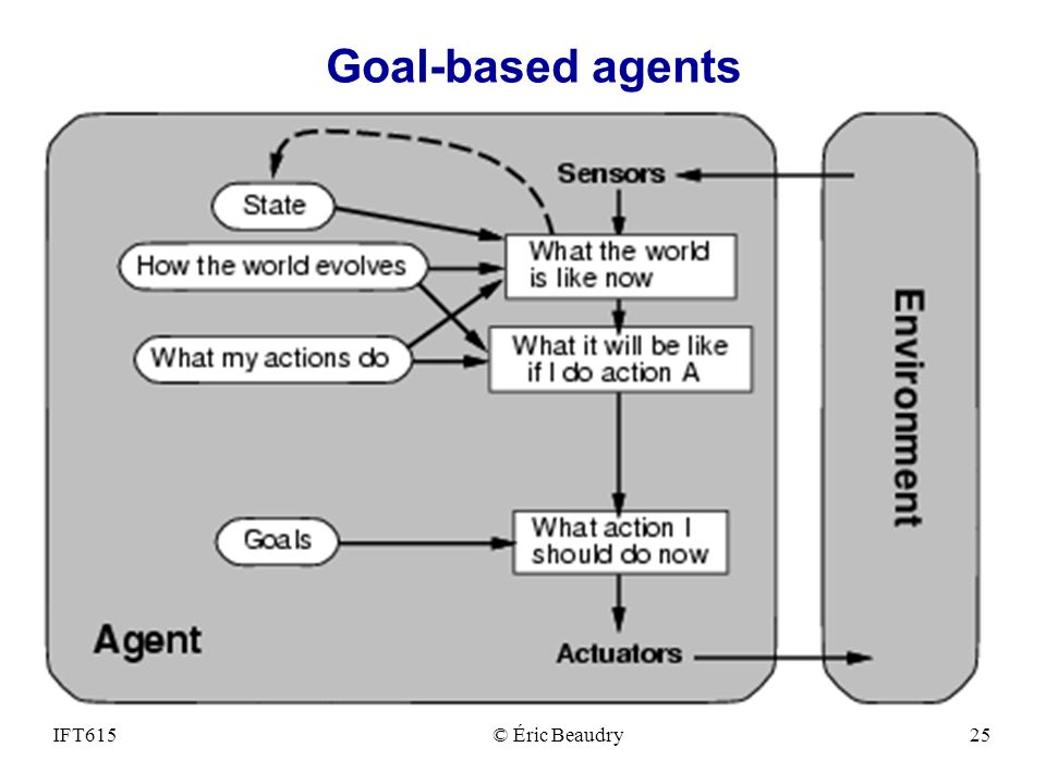 Goal-based agents IFT615 © Éric Beaudry