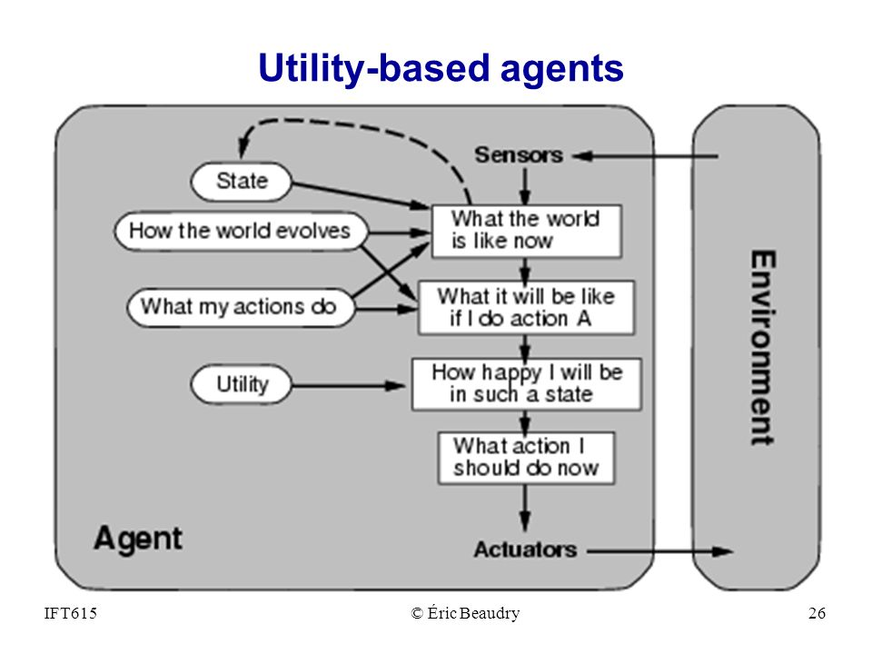 Utility-based agents IFT615 © Éric Beaudry