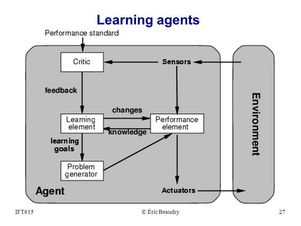 Learning agents IFT615 © Éric Beaudry