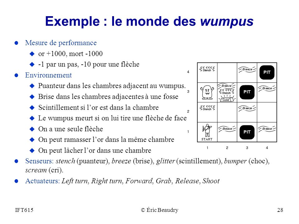 Exemple : le monde des wumpus