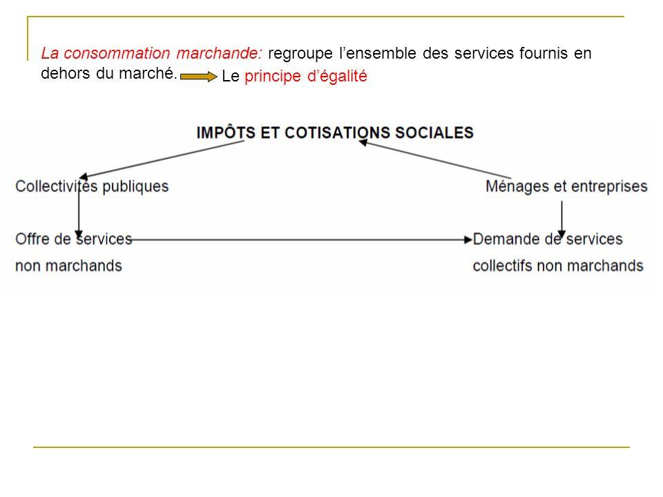 La consommation marchande: regroupe l'ensemble des services fournis en