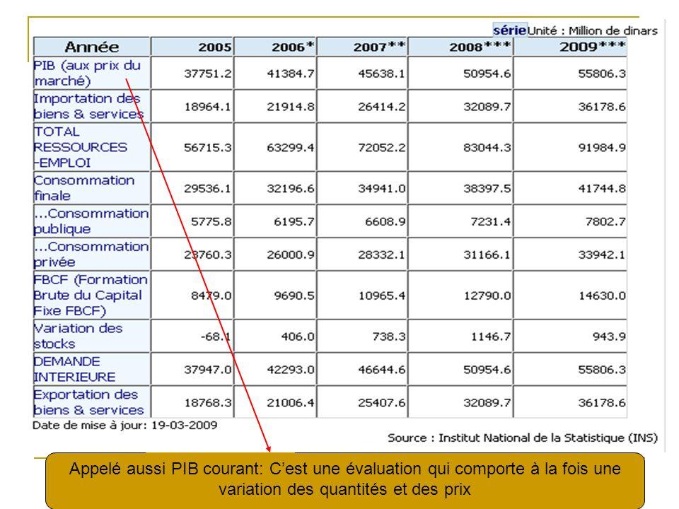 Appelé aussi PIB courant: C'est une évaluation qui comporte à la fois une variation des quantités et des prix
