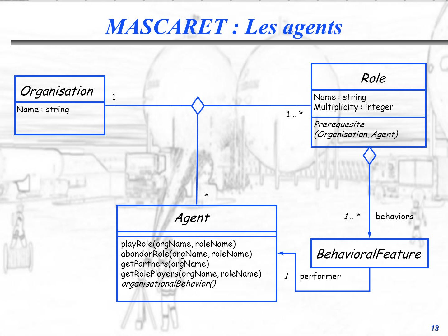 MASCARET : Les agents Role Organisation Agent BehavioralFeature 1