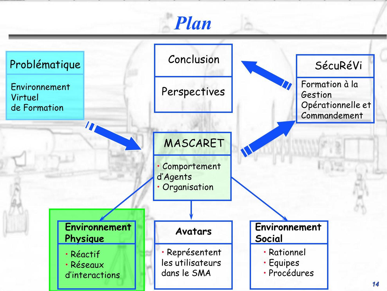 Plan Conclusion Problématique SécuRéVi Perspectives MASCARET