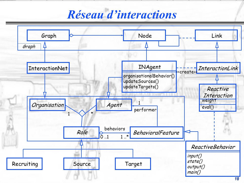 Réseau d'interactions