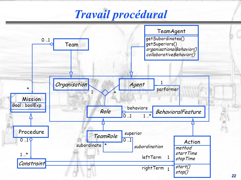 Travail procédural TeamAgent Team Organisation Agent Mission Role