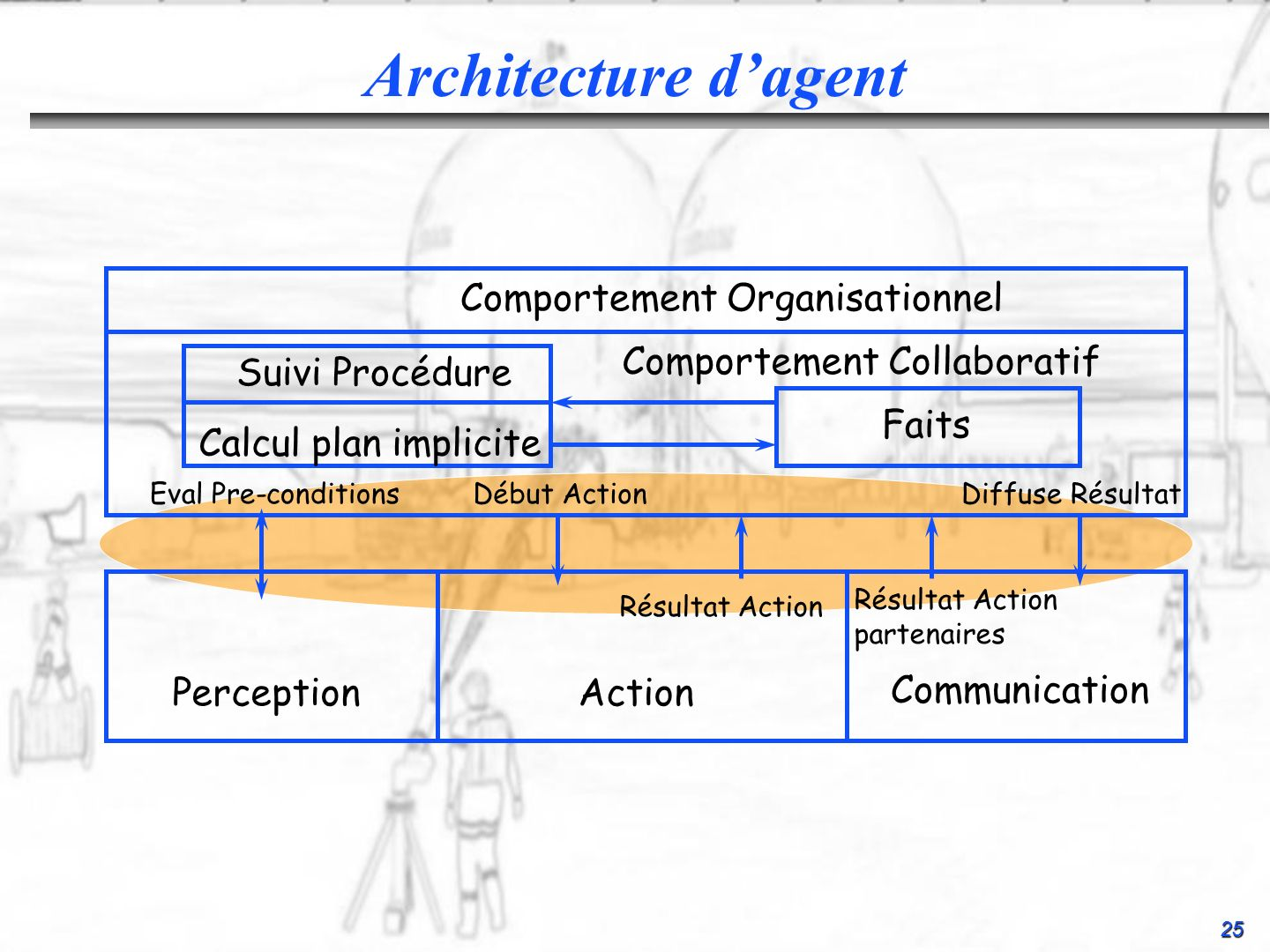 Architecture d'agent Comportement Organisationnel