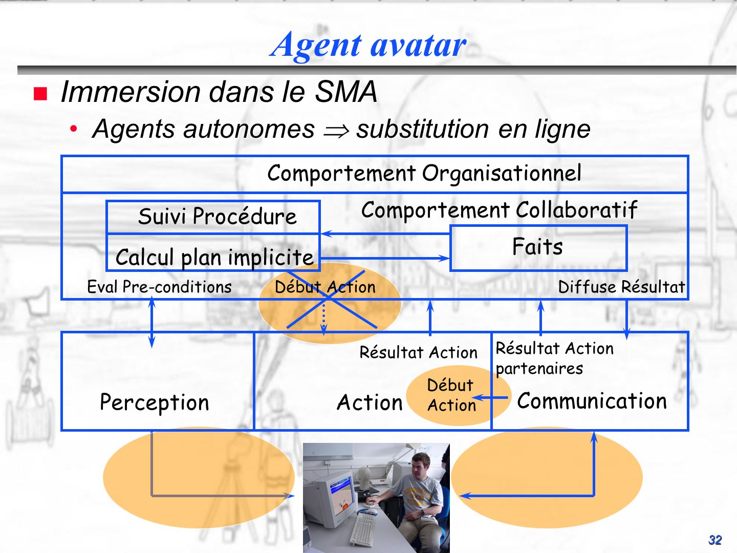 Agent avatar Immersion dans le SMA