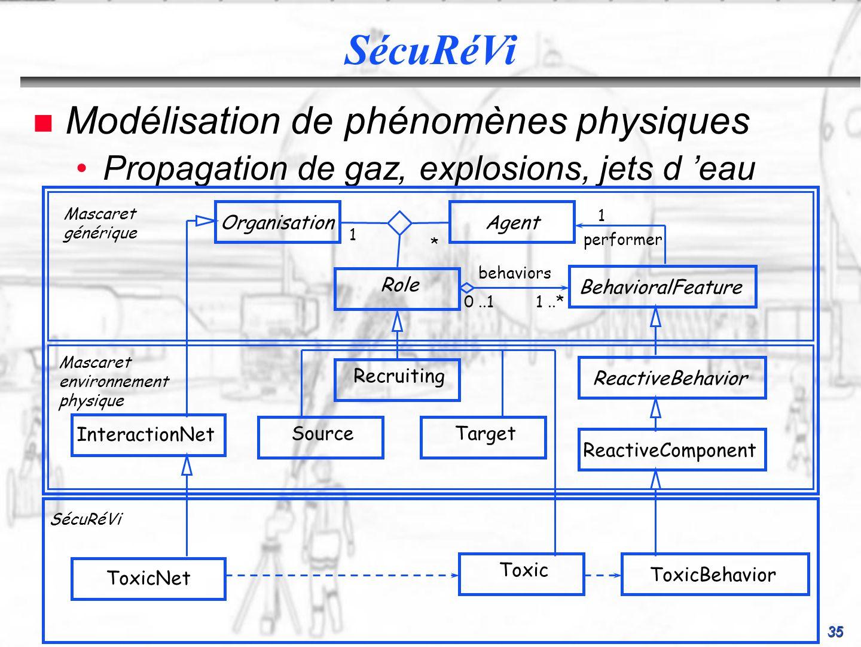 SécuRéVi Modélisation de phénomènes physiques