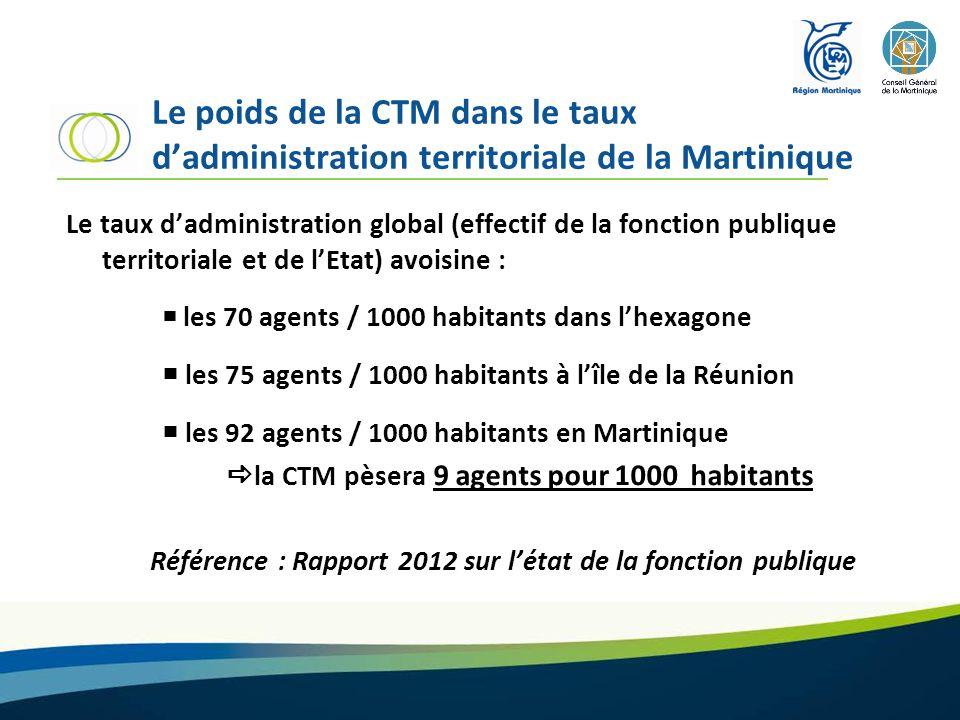 Le poids de la CTM dans le taux d'administration territoriale de la Martinique