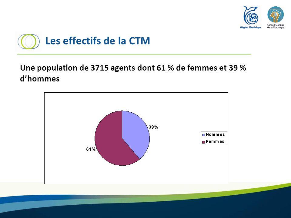 Les effectifs de la CTM Une population de 3715 agents dont 61 % de femmes et 39 % d'hommes