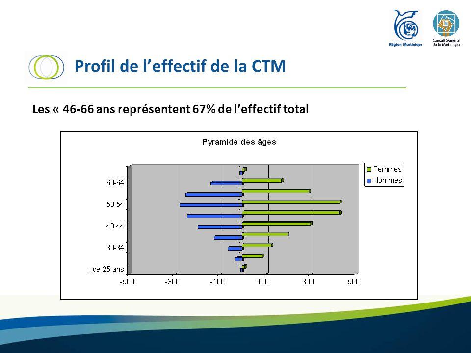 Profil de l'effectif de la CTM
