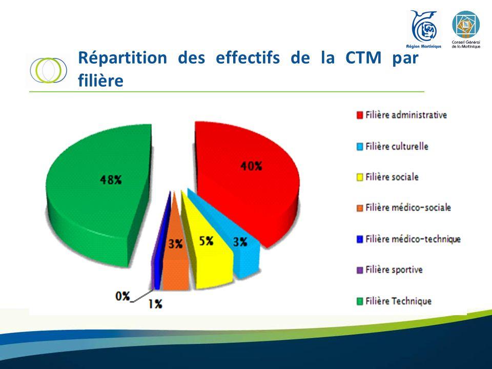 Répartition des effectifs de la CTM par filière