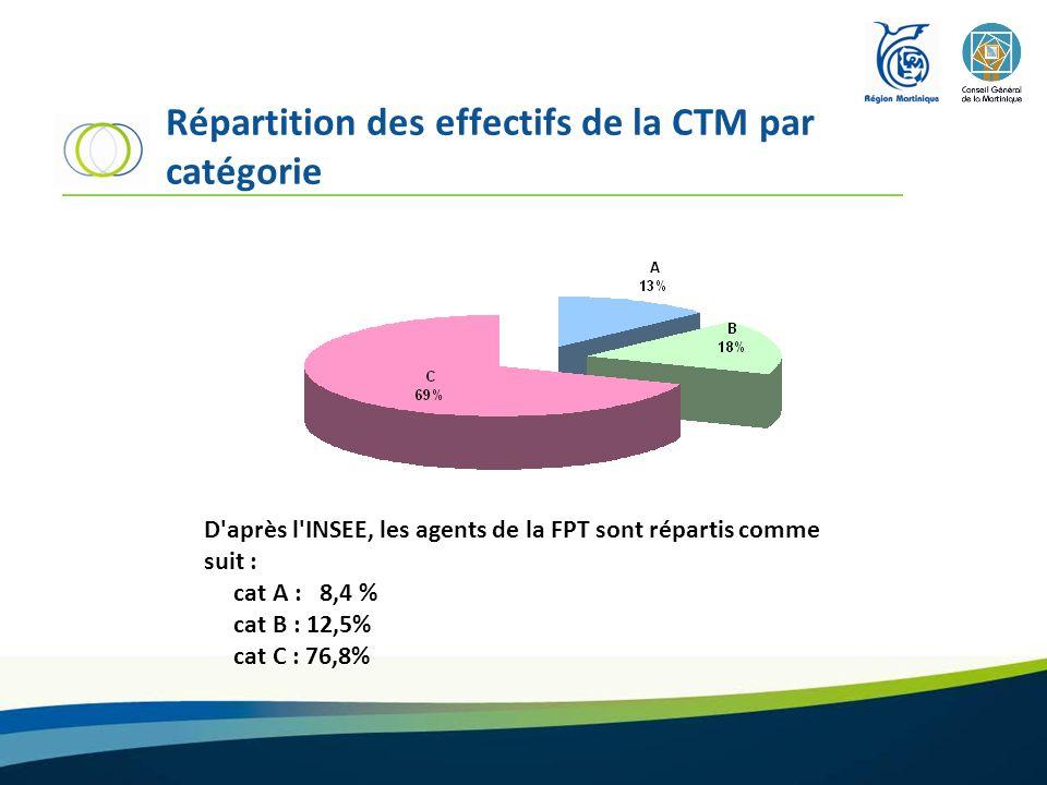 Répartition des effectifs de la CTM par catégorie