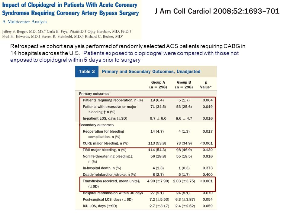 Retrospective cohort analysis performed of randomly selected ACS patients requiring CABG in 14 hospitals across the U.S.