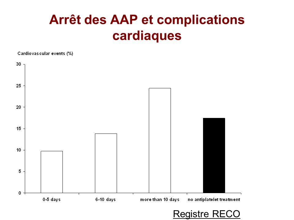Arrêt des AAP et complications cardiaques