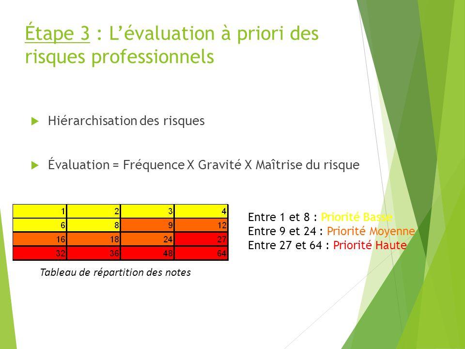 Étape 3 : L'évaluation à priori des risques professionnels