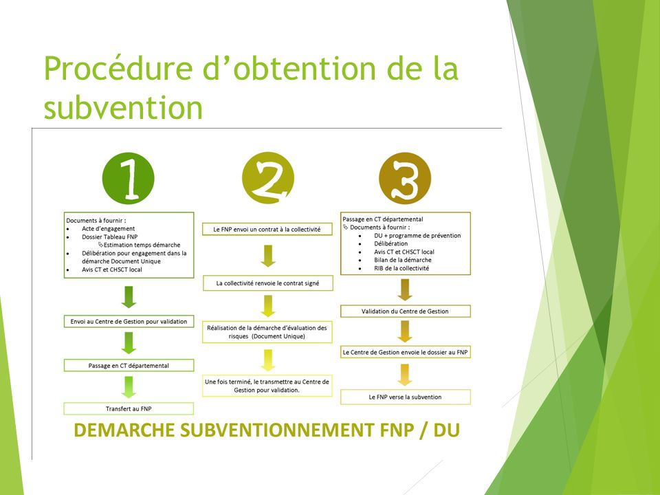 Procédure d'obtention de la subvention