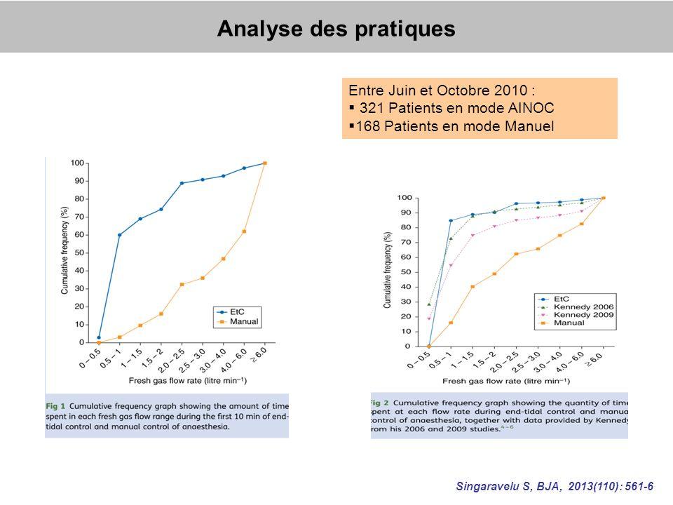 Analyse des pratiques Entre Juin et Octobre 2010 :