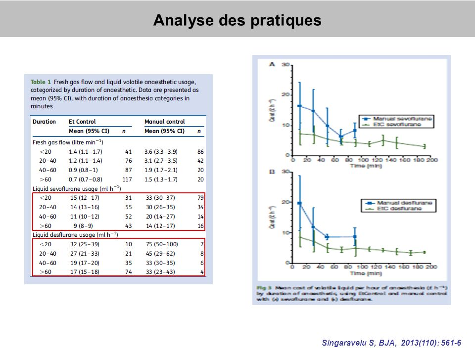 Analyse des pratiques Singaravelu S, BJA, 2013(110): 561-6