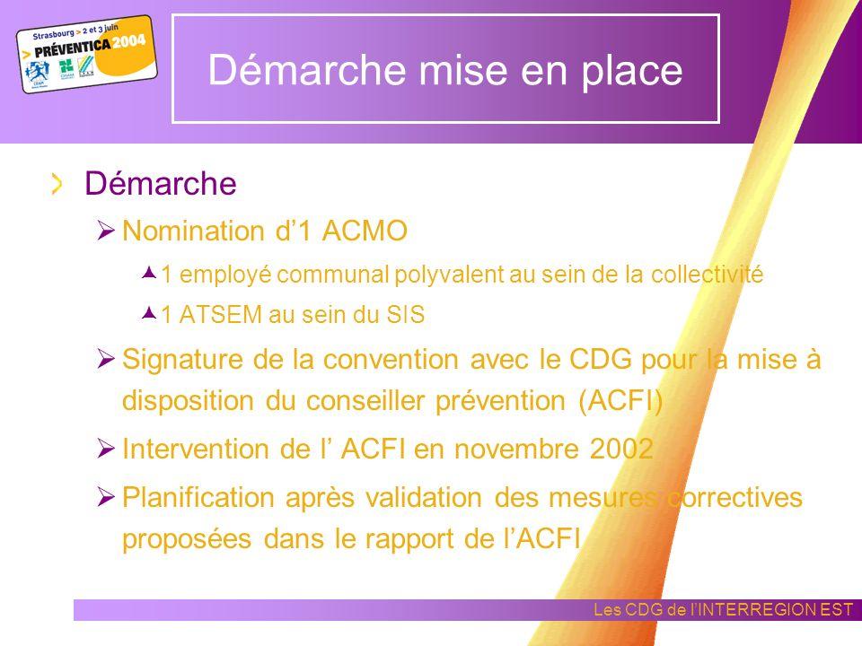 Démarche mise en place Démarche Nomination d'1 ACMO