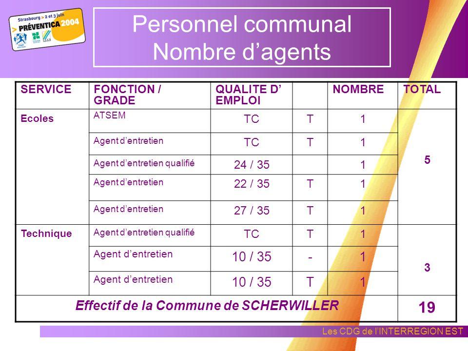 Personnel communal Nombre d'agents
