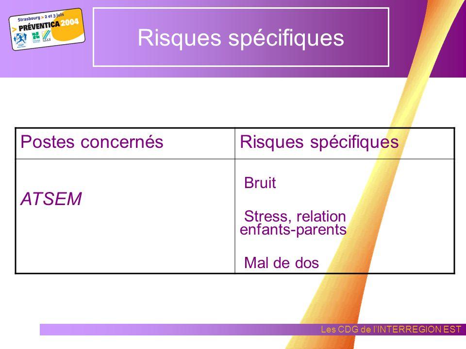 Risques spécifiques Postes concernés Risques spécifiques ATSEM Bruit