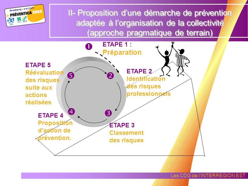 II- Proposition d'une démarche de prévention adaptée à l'organisation de la collectivité (approche pragmatique de terrain)