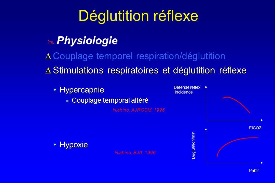 Déglutition réflexe Physiologie