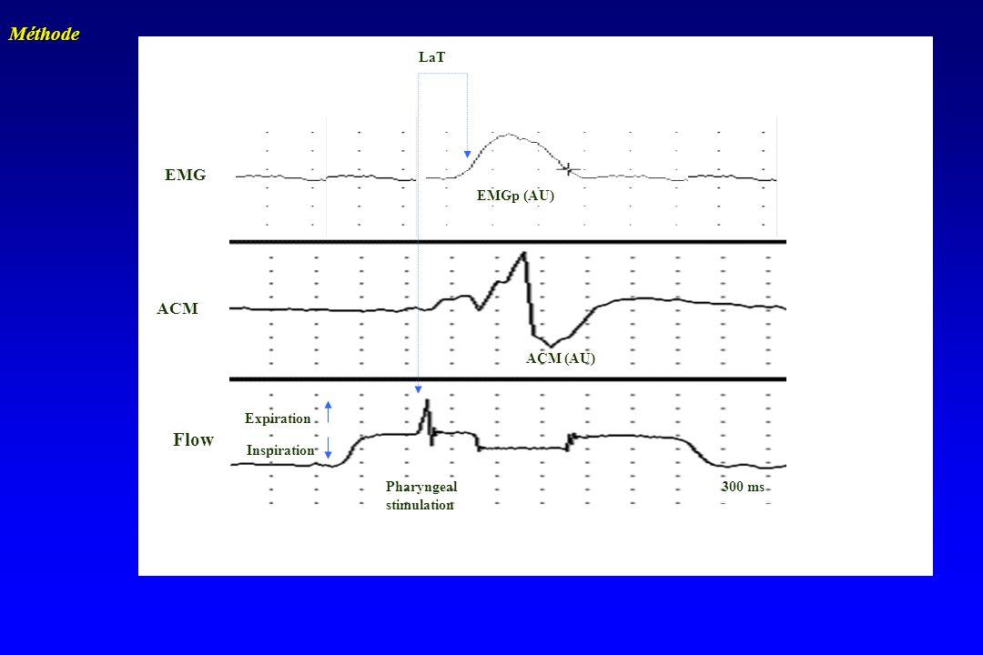 Méthode Flow EMG ACM LaT EMGp (AU) ACM (AU) Expiration Inspiration