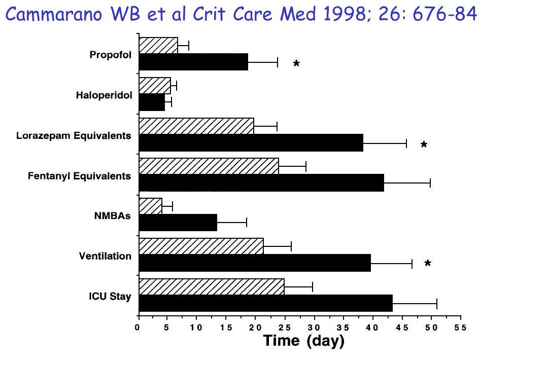 Cammarano WB et al Crit Care Med 1998; 26: 676-84