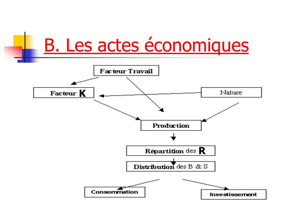 B. Les actes économiques