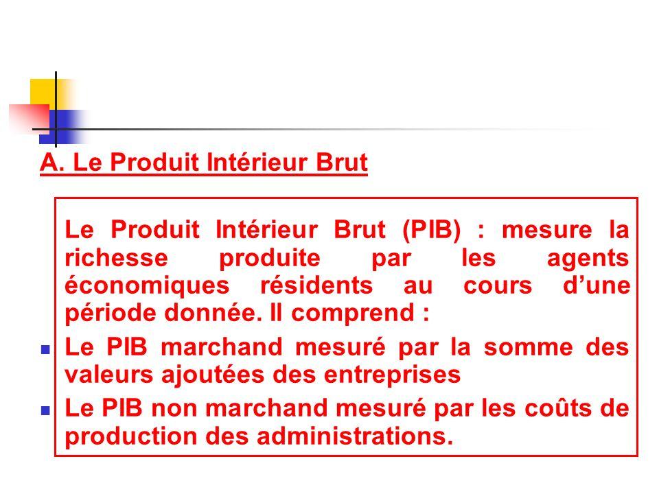 A. Le Produit Intérieur Brut