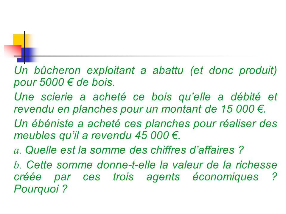 Un bûcheron exploitant a abattu (et donc produit) pour 5000 € de bois.