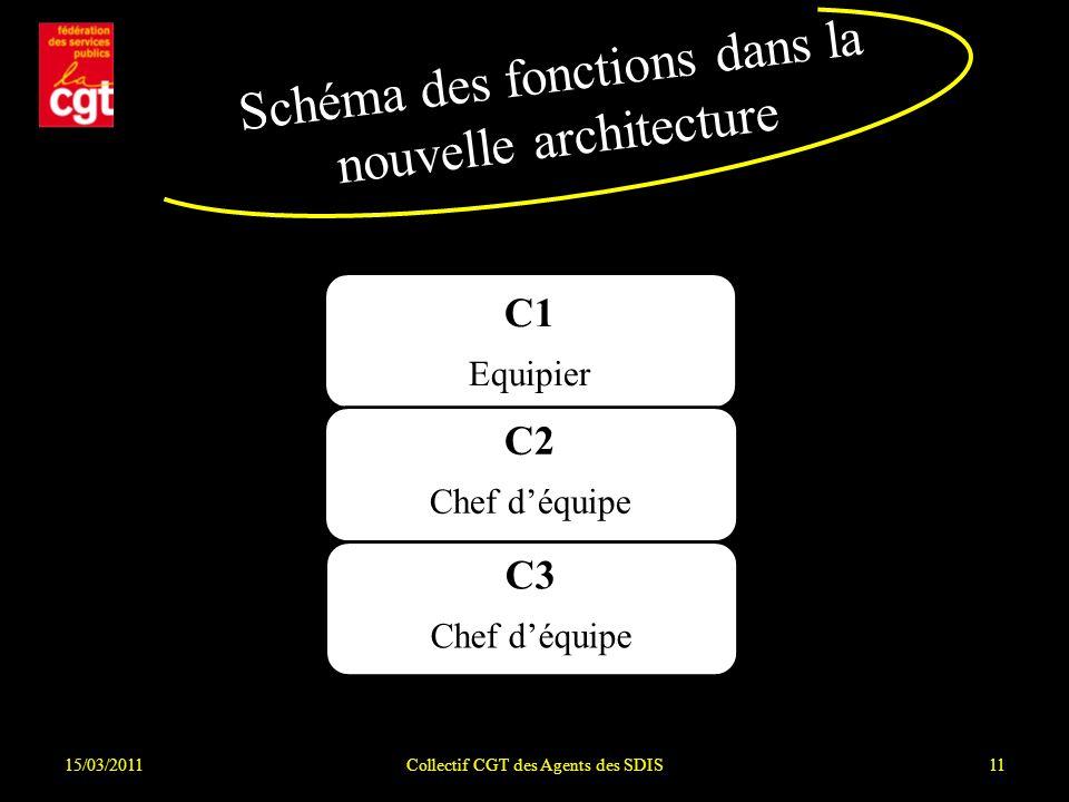 Schéma des fonctions dans la nouvelle architecture